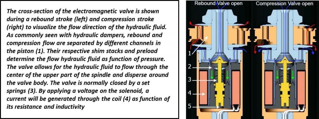 DDA valve function.jpg